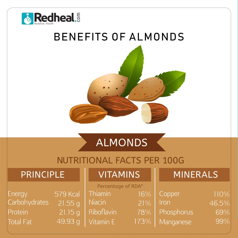 How do you prefer eating almonds, Soaked or roasted or raw