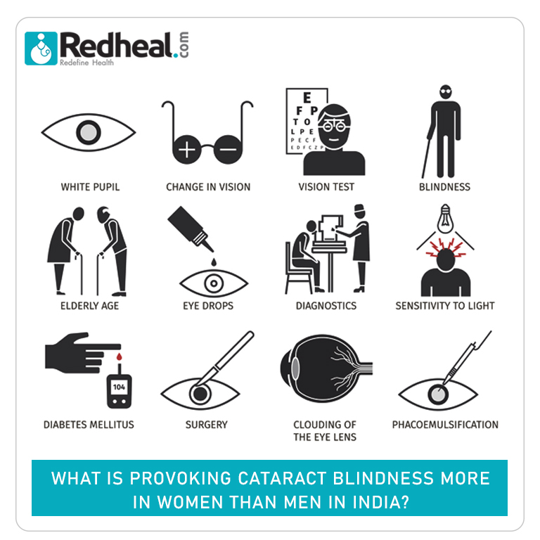 Process of Cataract Blindness.
